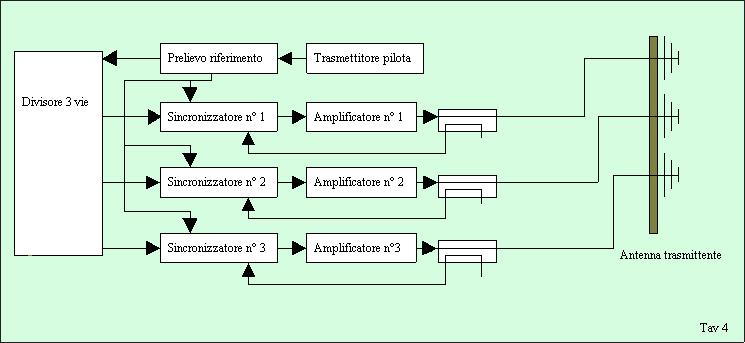 Syncropower schema 3